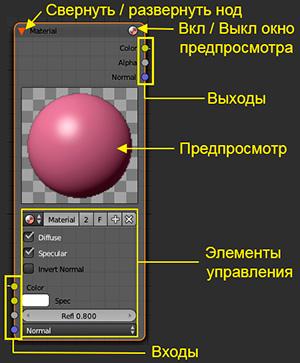 node3